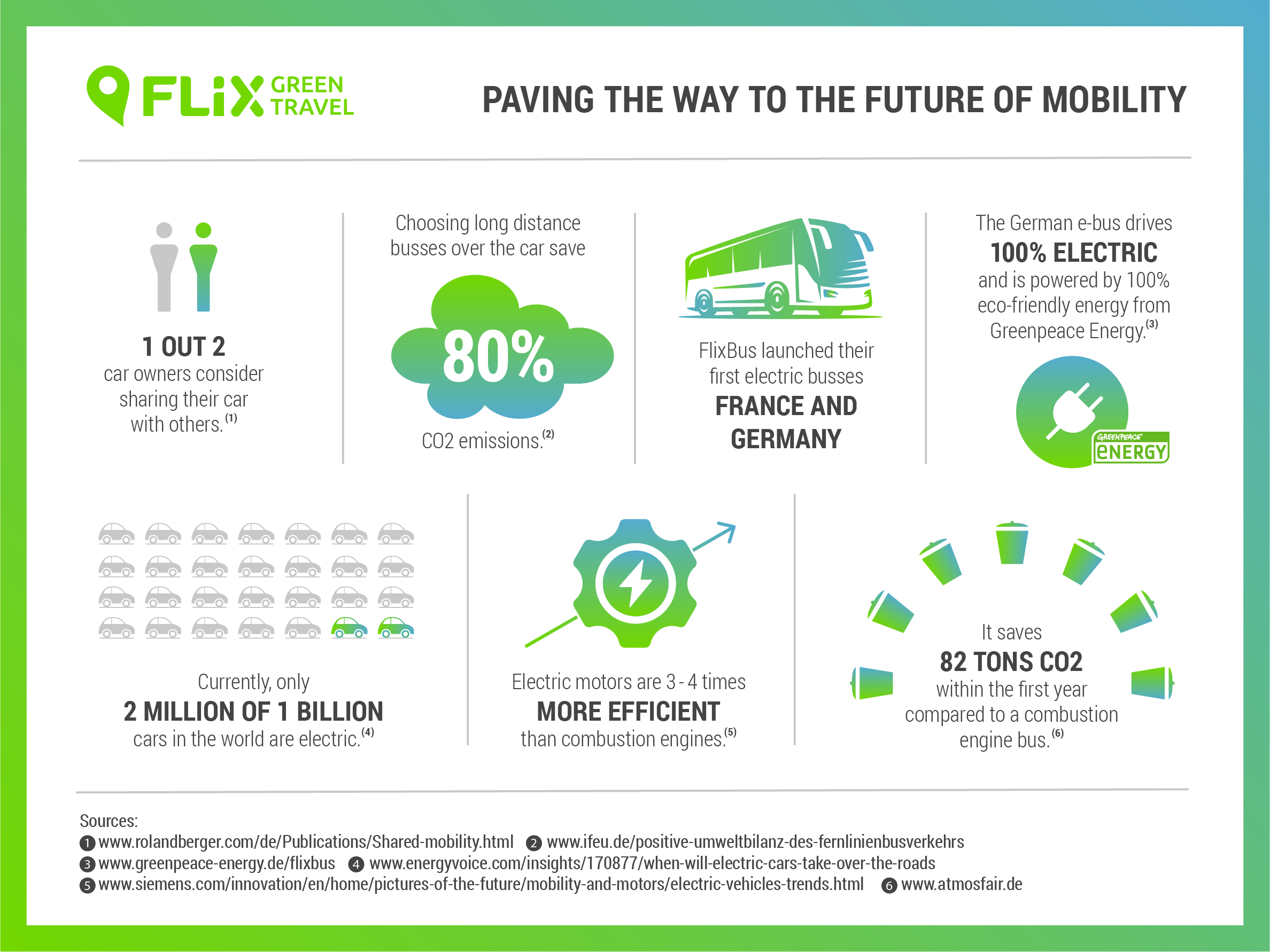 Paving the Future of Mobility with Electric Transportation | FlixBus